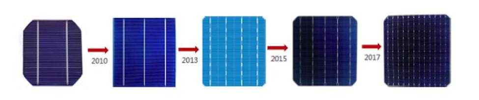 Evolución de las células solares (2010-2017)