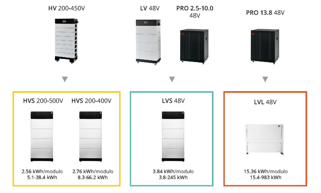 Guía de equivalencia entre generación 1 y premium de BYD B-BOX