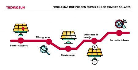 problemas que pueden surgir en los paneles solares