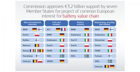 Inversión europea para cadena de valor de baterías