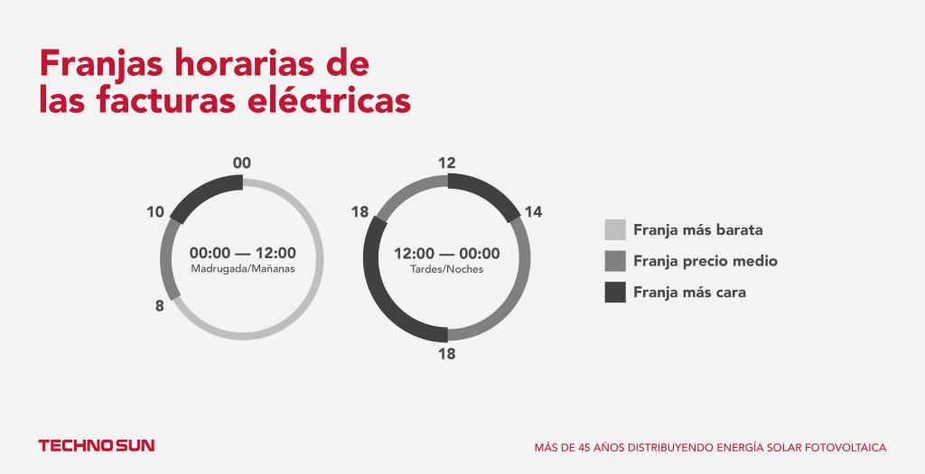 Franjas horarias de las facturas eléctricas